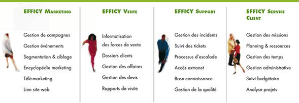 Fonctionnalités d'Efficy CRM