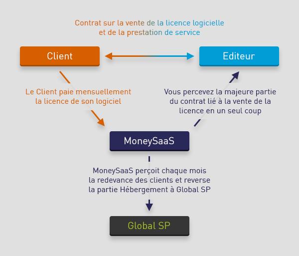 Global Sp Financement Du Saas